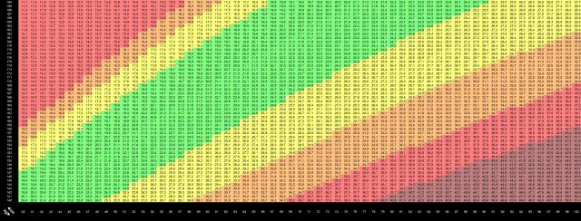 Uproszczona tabela BMI